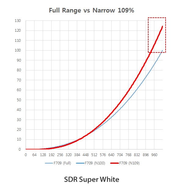 SDR Super White